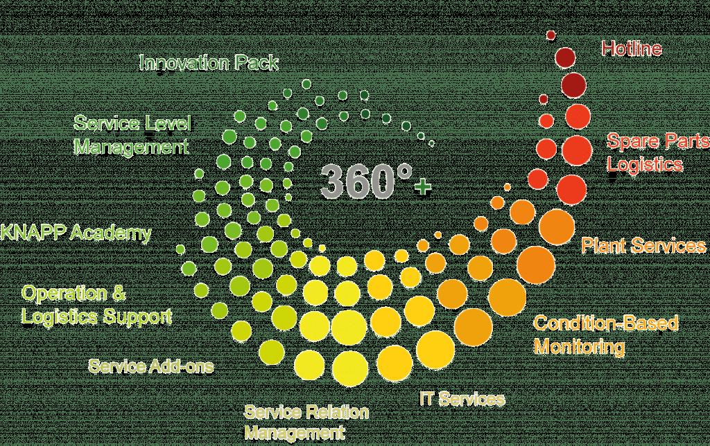 customer-service-360model